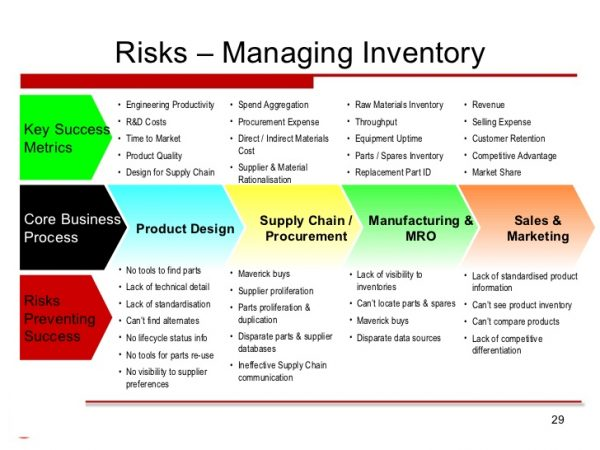 How To Minimize The Risk In Supply Chain