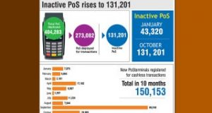 Merchants dump PoS, inactive terminals hit 131,201