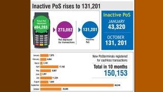 Merchants dump PoS, inactive terminals hit 131,201