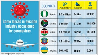 Covid-19: Aviation industry to lose N160bn, 22,200 jobs