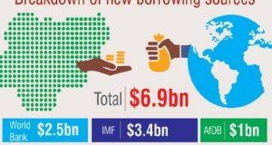 Nigeria to borrow $6.9bn from World Bank, IMF, AfDB