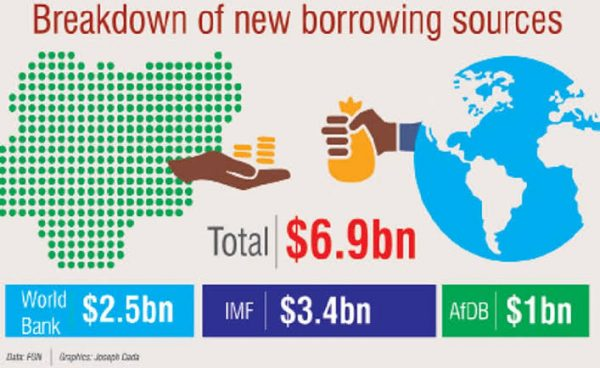 Nigeria to borrow $6.9bn from World Bank, IMF, AfDB