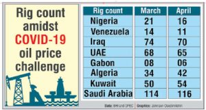 Nigeria's active oil rigs fall by 24% to 16