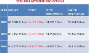 2022-2024 MTEF: As FG seeks 'fresh' N15 trillion loan